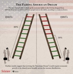 Is the American Dream still feasible?