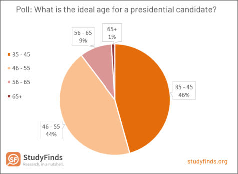 Ideal Age for a Presidential Candidate
