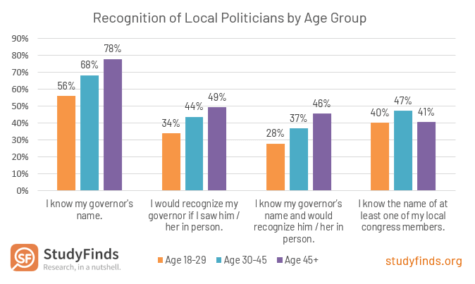 American Recognition of Local Politicians by Age Group