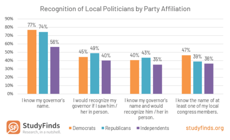 American Recognition of Local Politicians by Party Affiliation