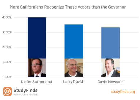 Californians Recognize Actors More Than Governor