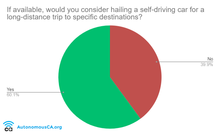 60 Percent Would Consider a Self Driving Car for Long Distances