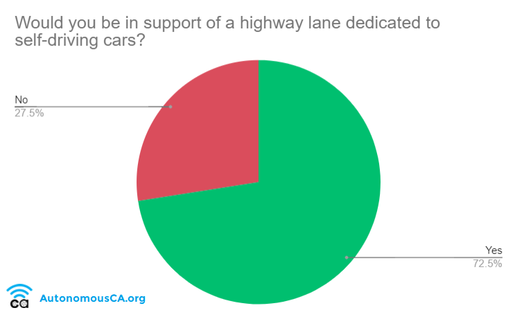72 Percent Support Dedicated Lane for Self Driving Cars