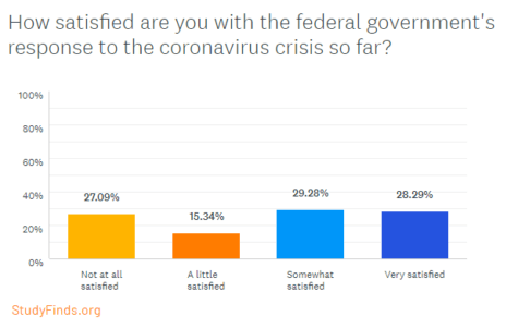How satisfied are you with the government's response to the coronavirus?