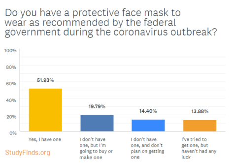 Coronavirus Survey: Face Mask