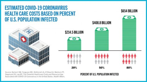 Coronavirus health care costs