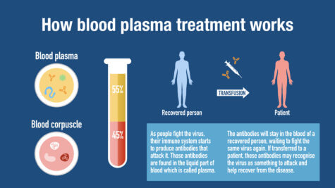 How blood plasma treatment for COVID-19 works