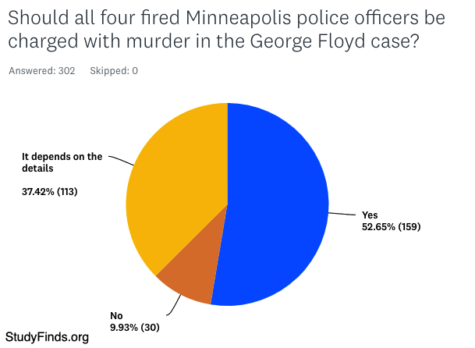 StudyFinds survey: Should all four Minneapolis police officers be charged with murder in George Floyd case?