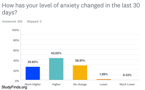 StudyFinds survey: How has your level of anxiety changed in the last 30 days?