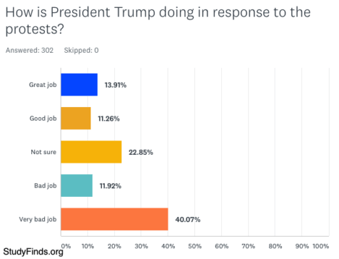 StudyFinds survey: How is President Trump doing in response to the protests?