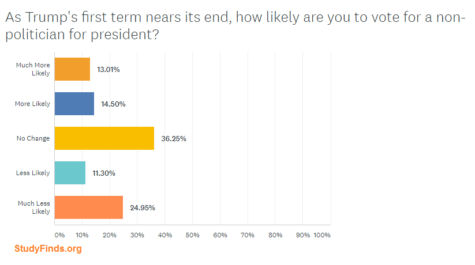 StudyFinds Poll: How Likely Are You To Vote For A Non-Politician?