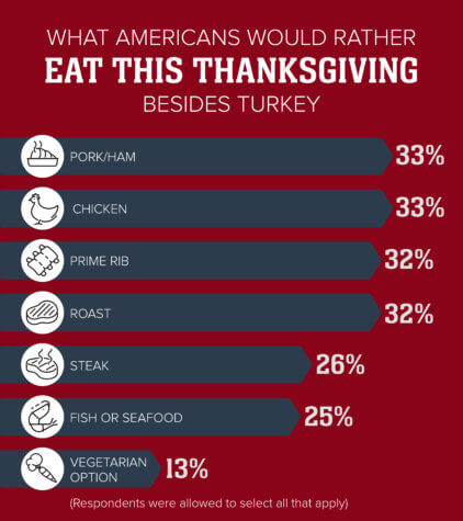 Thanksgiving dinner options