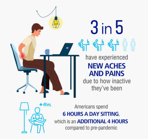 Sitting Pains Remote Work