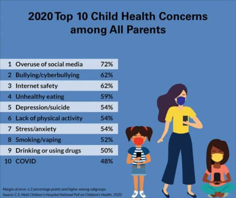 Child health concerns 2020
