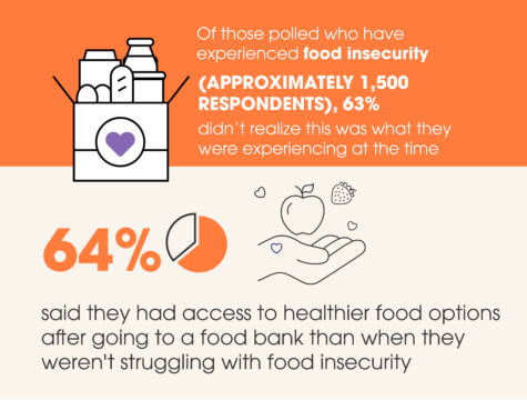 COVID Food insecurity