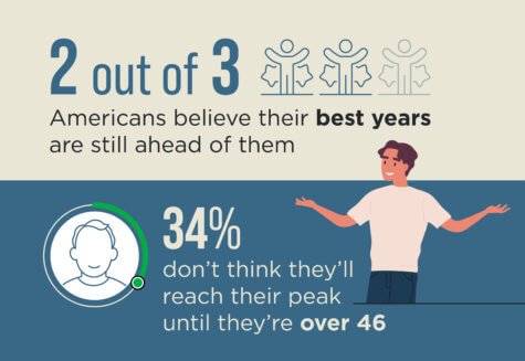 Your Best Self Age