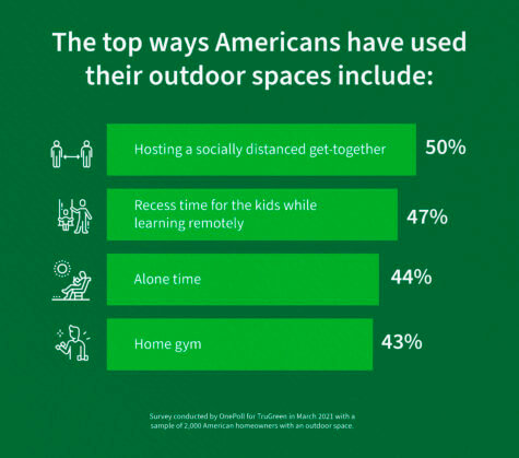 Outdoor Space COVID