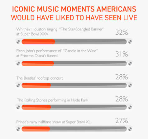 Iconic Music Moments