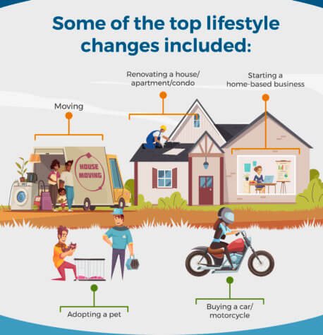 Pandemic Lifestyle Changes