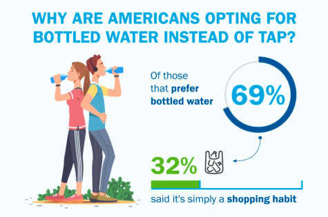 Water Habits Opinions