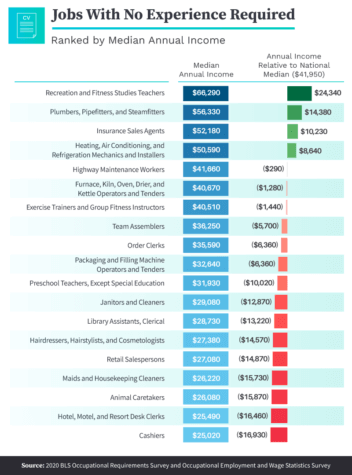 List of highest-paying jobs without work experience